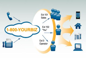 VoIP business_Phone_System_Decision